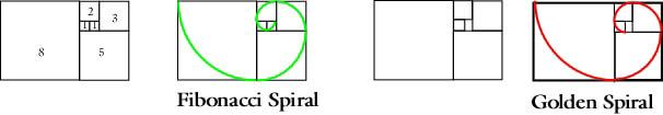 fibonacci golden ratio comparison both